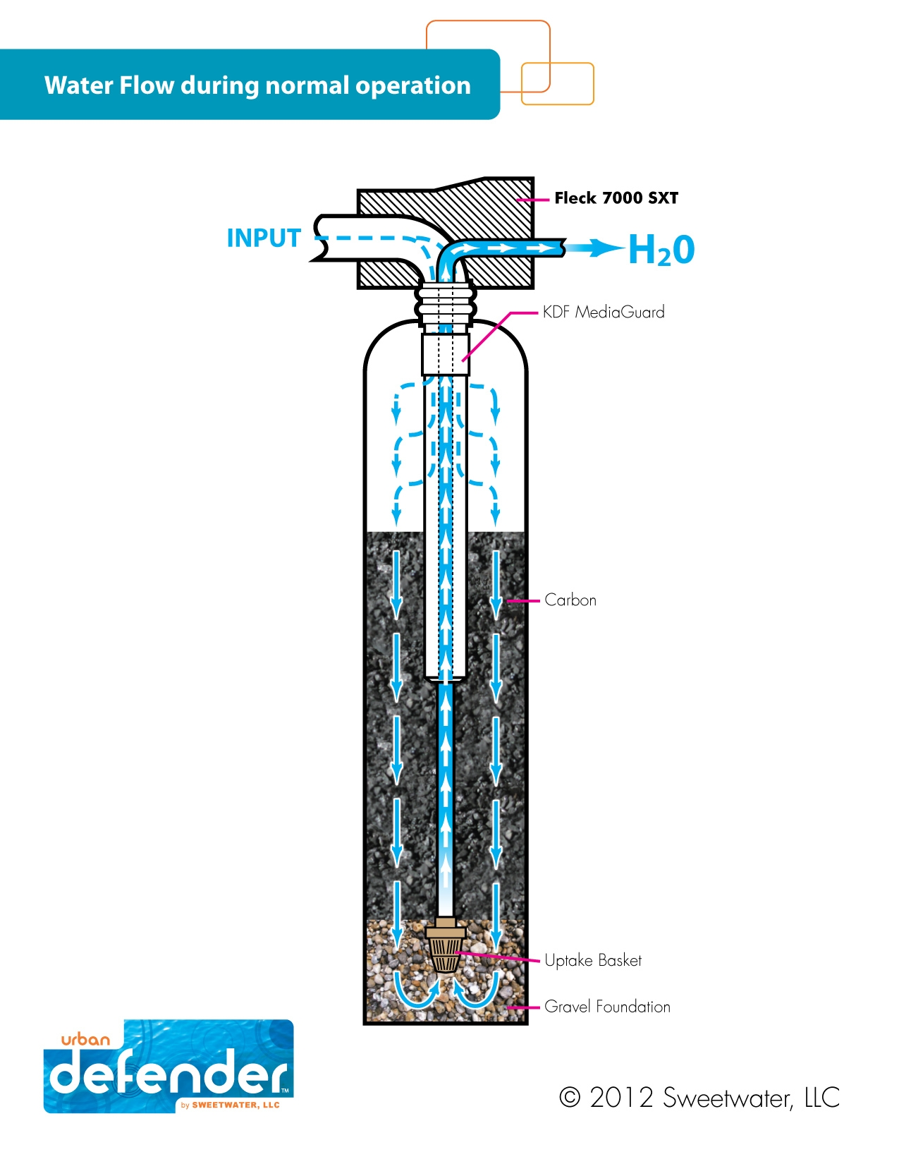 effective water filtration system, Urban Defender